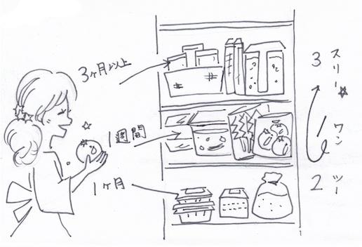 1.2.3(ワン・ツー・スリー)収納法をイラストで紹介