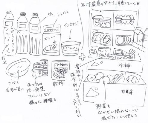 備蓄に適した食品