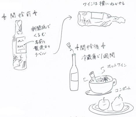 ワインの収納方法