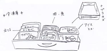 冷凍庫での冷凍食品の収納