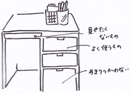 机の引き出しの収納法